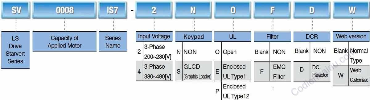 Cách lựa chọn biến tần LS IS7 Series