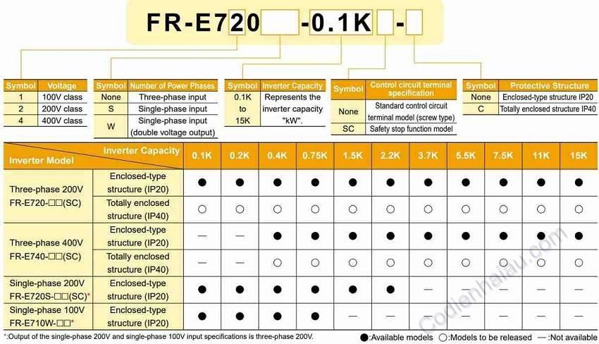Cách lựa chọn biến tần Mitsubishi FR-E700 Series