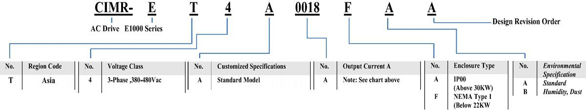 Cách lựa chọn biến tần Yaskawa E1000 Series