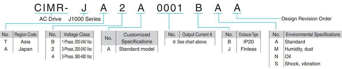 Cách lựa chọn biến tần Yaskawa J1000 Series