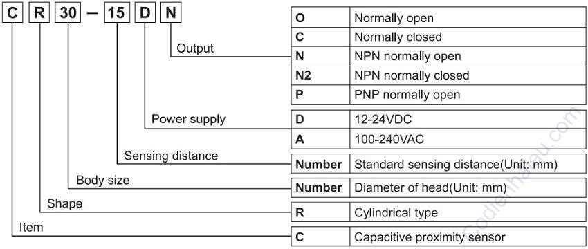 Cách lựa chọn cảm biến điện dụng Autonics dòng CR Series